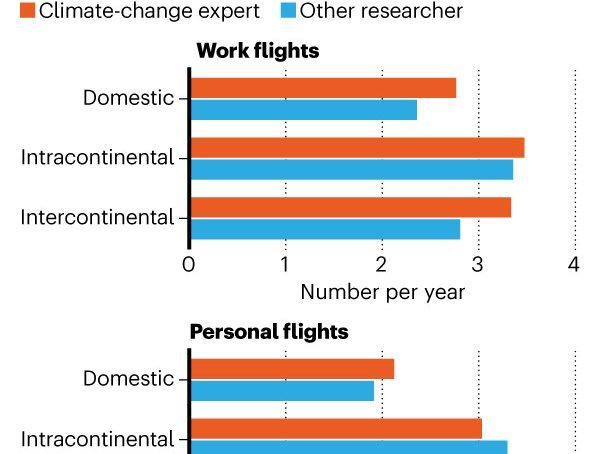 Irony of climate scientists flying more often than other researchers
