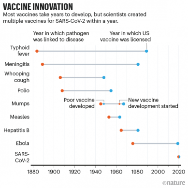 Fast quest for coronavirus vaccines and what it means for other diseases