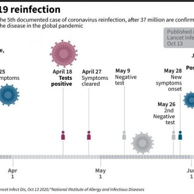 Covid re-infections are rare, but can still spread the virus