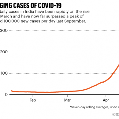 Staggering rebound of coronavirus infections in India puzzles scientists