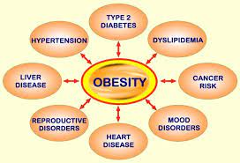 Is there really a link between obesity and health problems? Question asked more regularly today