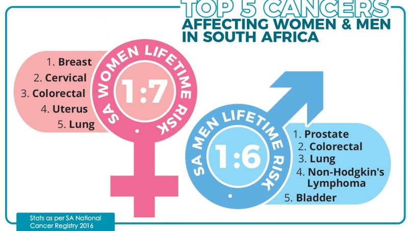 Cancer incidence in South Africa expected to double; it's still viewed as disease for the elderly and whites