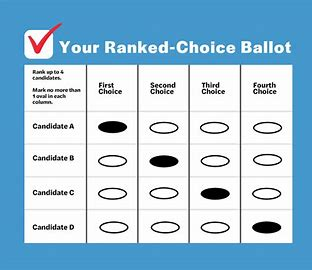 In ranked-choice voting candidates with lowest totals are ejected, votes reallocated to supporters' second option